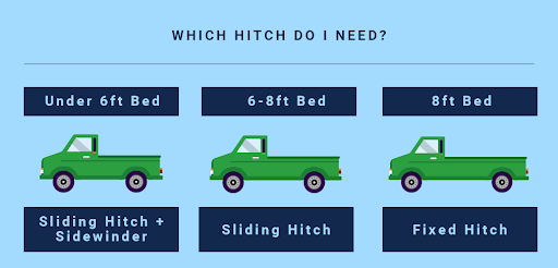 Fifth Wheel RV Which Hitch Do I need