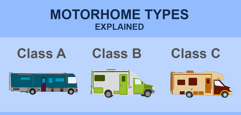 What is a motorhome? Motorhomes explained.