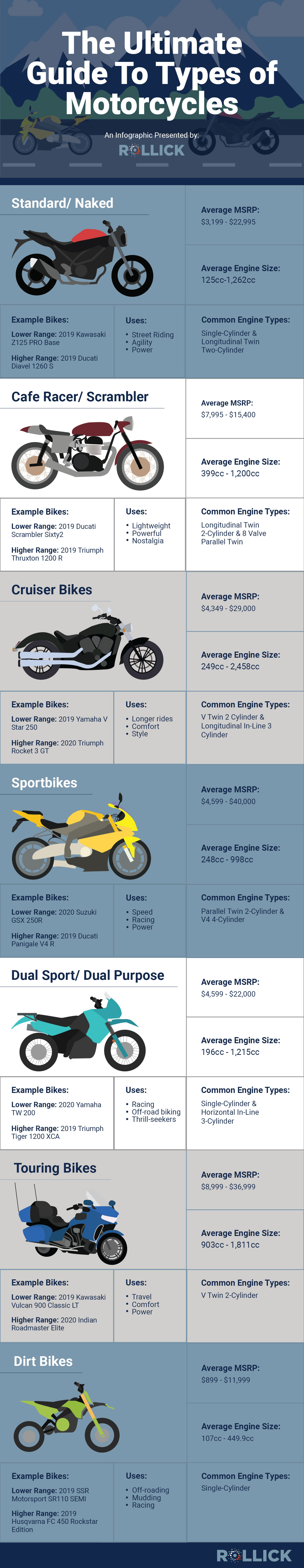 Types of Motos Infographoc V2